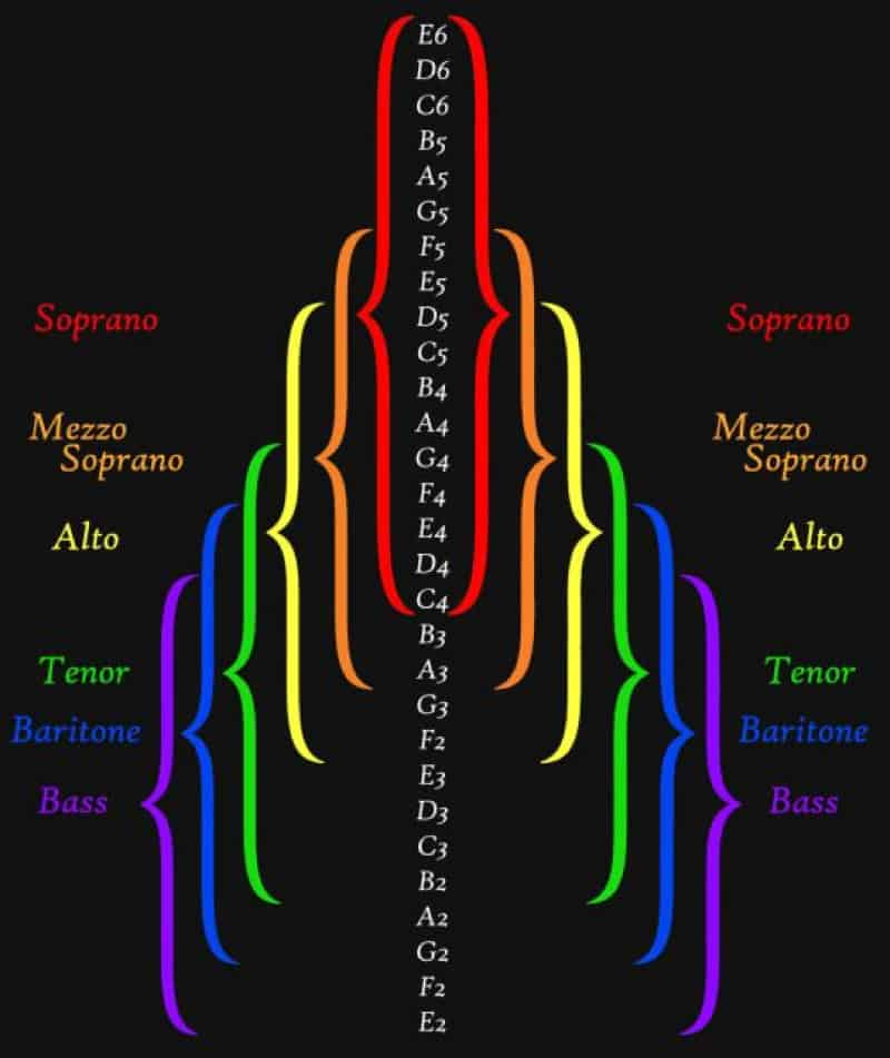 Vocal Range Chart - BecomeSingers Com