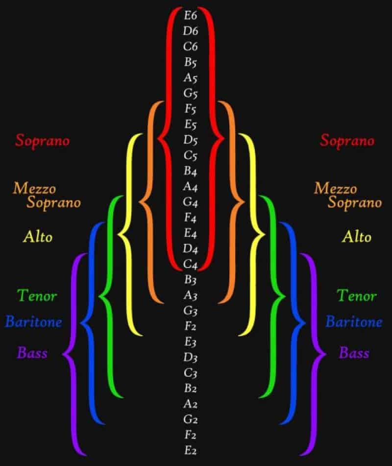 Vocal Range Chart