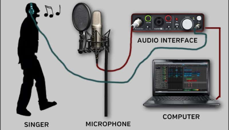 How USB Audio Interface Works