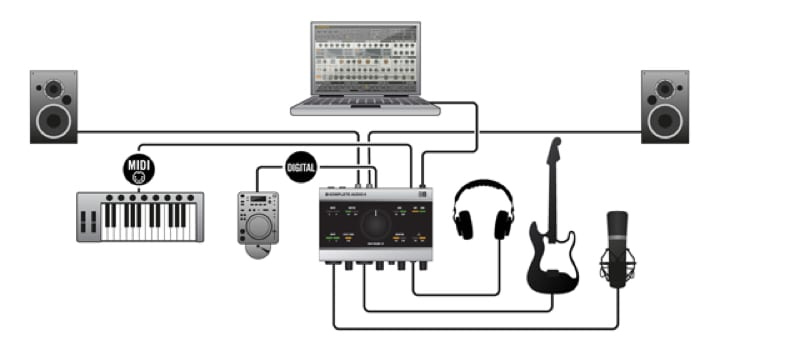 USB Audio Interface Connections Chart
