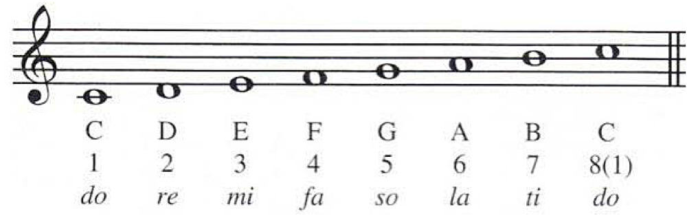 How To Practice Do Re Mi Scales In Singing Becomesingerscom