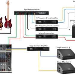 PA systems setup diagram.