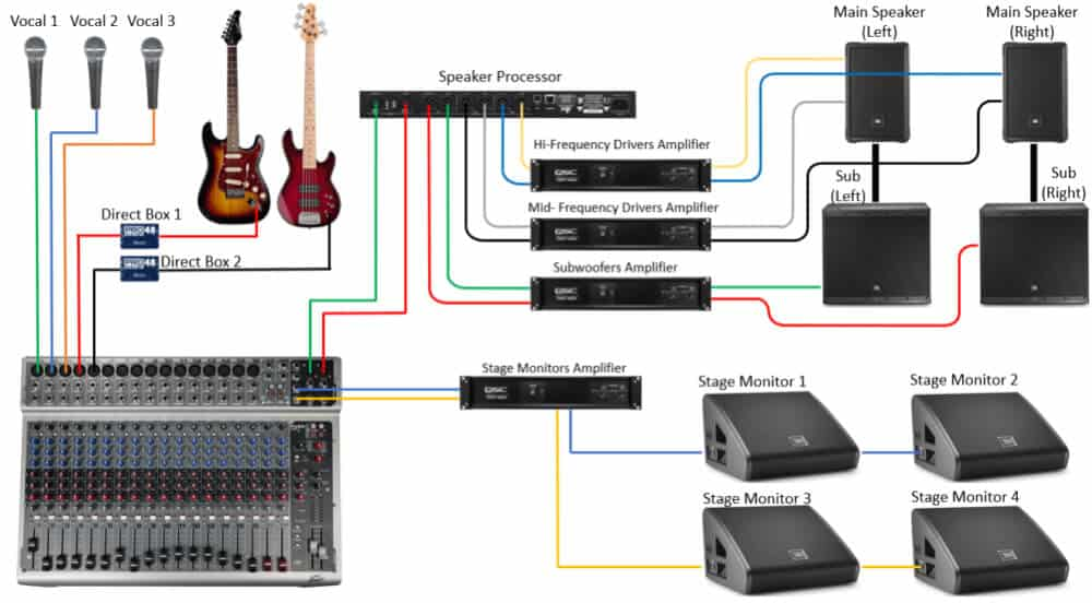 PA systems setup diagram.